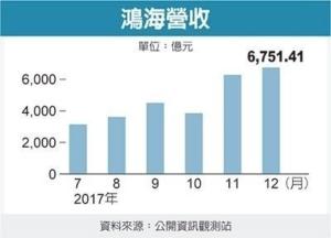 Cens.com News Picture 鸿海大惊奇 上月营收破纪录