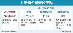 Cens.com News Picture 上市柜去年营收32兆 创历史新高