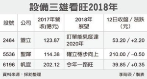 Cens.com News Picture 设备三雄迎好年 大扩产