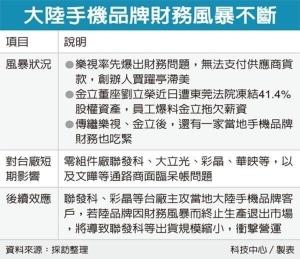 Cens.com News Picture 陆手机厂风暴 冲击台系链