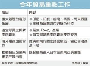 Cens.com News Picture 國貿局:今年出口估增5.51%