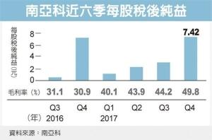 Cens.com News Picture 南亞科獲利亮眼 去年一天賺1億