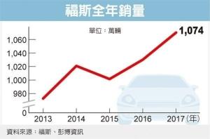 Cens.com News Picture 福斯去年銷售1,074萬輛 可望蟬聯車市龍頭