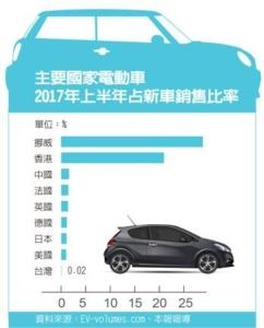 Cens.com News Picture 台灣全面電動車超英趕法的可能性