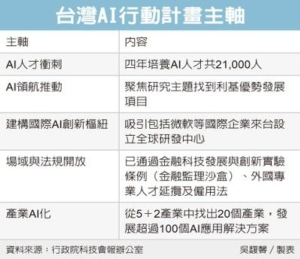 Cens.com News Picture 政院冲AI 四年砸360亿