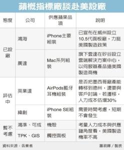 Cens.com News Picture 美國製造…鴻海積極響應