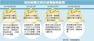 Cens.com News Picture 鴻海阿里 加碼投資小鵬汽車