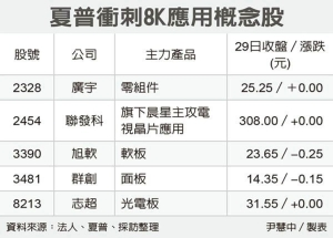 Cens.com News Picture 夏普強攻8K 群創廣宇沾光