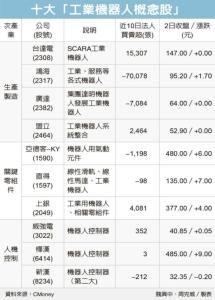 Cens.com News Picture 工業機器人族群 潛利雄厚