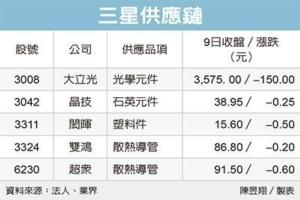 Cens.com News Picture 三星S9提前拉货 供应链旺