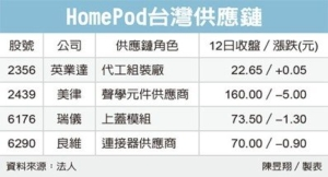 Cens.com News Picture 平价版HomePod 传下半年抢市