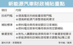 Cens.com News Picture 陸新能源車補貼 門檻提高