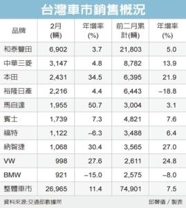 Cens.com News Picture 車市熱 前二月掛牌增7.5%