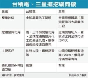 Cens.com News Picture 搶挖礦商機 三星揪台廠槓台積