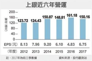 Cens.com News Picture 上銀2月營收 飆增33%