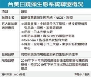 Cens.com News Picture 鴻海領軍 組台美日鏡頭聯盟
