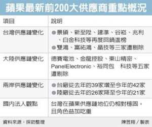 Cens.com News Picture 蘋果鏈洗牌 台廠大勝陸廠