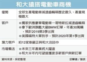 Cens.com News Picture 和大報喜 電動車訂單塞爆
