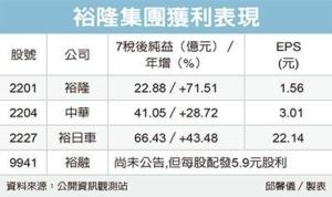 Cens.com News Picture 裕隆集團 去年獲利風光