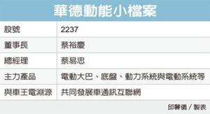 Cens.com News Picture 車王電 入主電動巴士廠