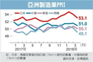 Cens.com News Picture 亞洲經濟蒙陰影 製造業擴張減速