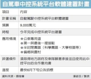 Cens.com News Picture 組自駕車國家隊 國發會出招