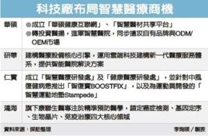 Cens.com News Picture 智慧醫療夯 科技廠布重兵