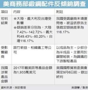 Cens.com News Picture 台湾锻造钢配件 美拟课反倾销税