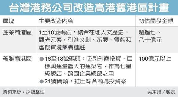 台灣港務公司改造高港舊港區計畫 圖/經濟日報提供