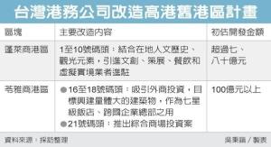 Cens.com News Picture 港务公司操刀 高港变身