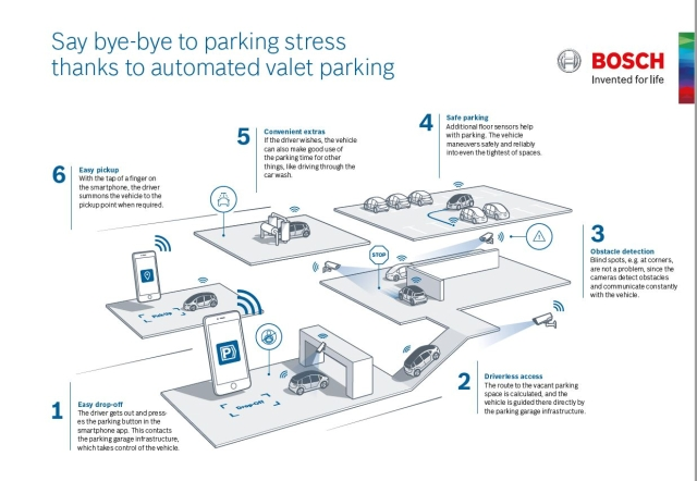 The automated valet parking system has a lot of impressive features as introduced on Bosch's website (photo courtesy of Bosch).