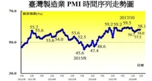 Cens.com News Picture 5月製造業PMI連26個月擴張 景氣穩定復甦