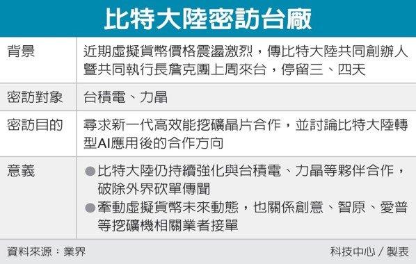 比特大陸密訪台廠 圖/經濟日報提供