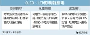 Cens.com News Picture 連結物聯網 可偵測故障 LED燈進化 從會亮到慧亮