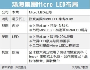 Cens.com News Picture 郭董拚Micro LED 叫陣三星