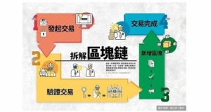 Cens.com News Picture 業務最前線/去中心化 創新模式DNA
