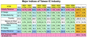 Cens.com News Picture TSIA Q2 2018 Statistics on Taiwan IC Industry