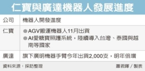 Cens.com News Picture 仁寶、廣達 衝刺機器人布局