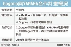 Cens.com News Picture Gogoro跨足代工 拿下YAMAHA代工單