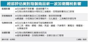 Cens.com News Picture 美對中國新制裁 經部示警五產業