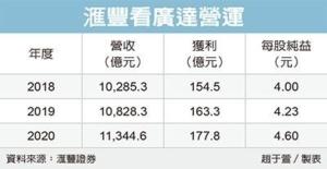 Cens.com News Picture 廣達獲利展望 滙豐上調