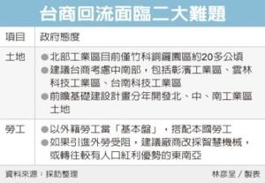 Cens.com News Picture 台商回流 工业区土地涨价