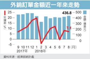 Cens.com News Picture 8月外銷訂單增7% 超預期