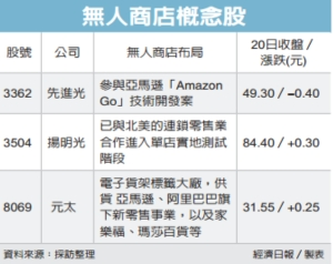 Cens.com News Picture 亞馬遜擴無人店 台廠吃補
