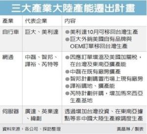 Cens.com News Picture 貿易戰效應 三產業加速移台
