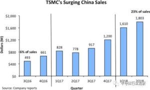 台積電在中國晶圓代工市場的占比。 圖/取自網媒半導體行業觀察