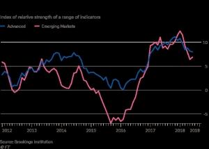 標題:全球經濟「老虎指數」從高檔回降藍線為先進國家紅線為新興市場資料來源:英國金融時報