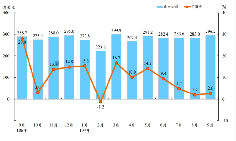 Chart indicates export and growth rate value in the past year versus export value in U.S. dollars.The blue-coded bar graph represents export value; orange line graph represents annual growth rate. (photo taken from Ministry of Finance)