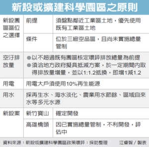 Cens.com News Picture 竹科宝山扩建 为台积找地