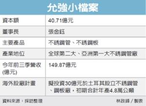 Cens.com News Picture 允强进军土国 盖不锈钢厂